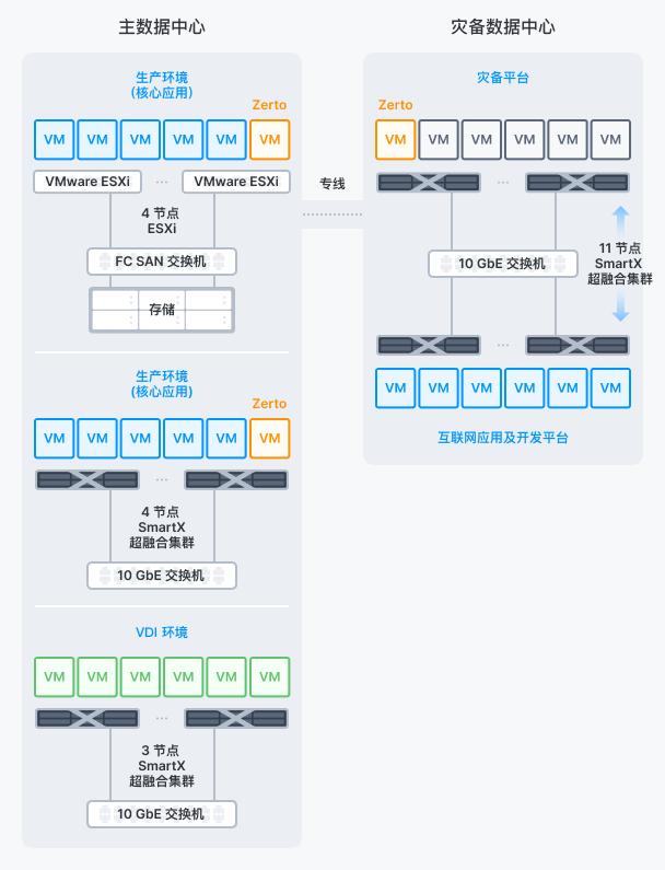 天津信托IT云化与容灾转型