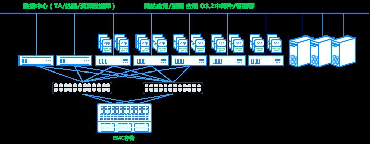 基金超融合转型方案:英大基金原IT架构图