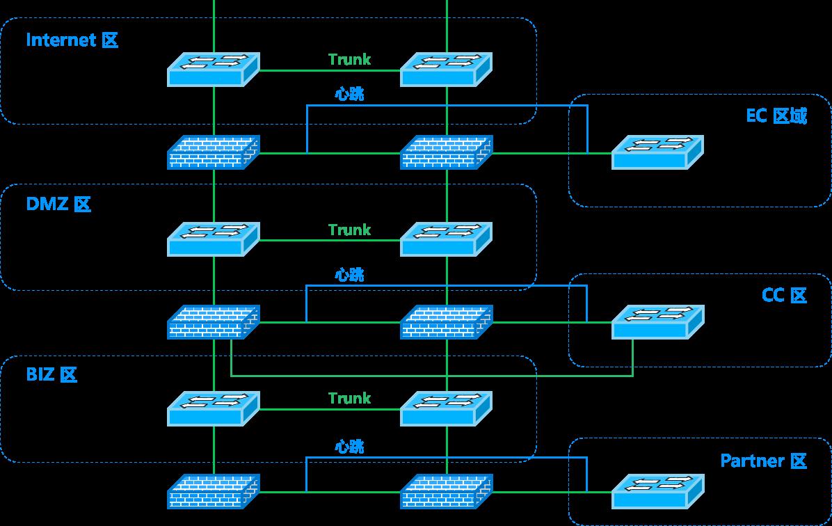 图4:英大基金数据中心升级前网络架构图