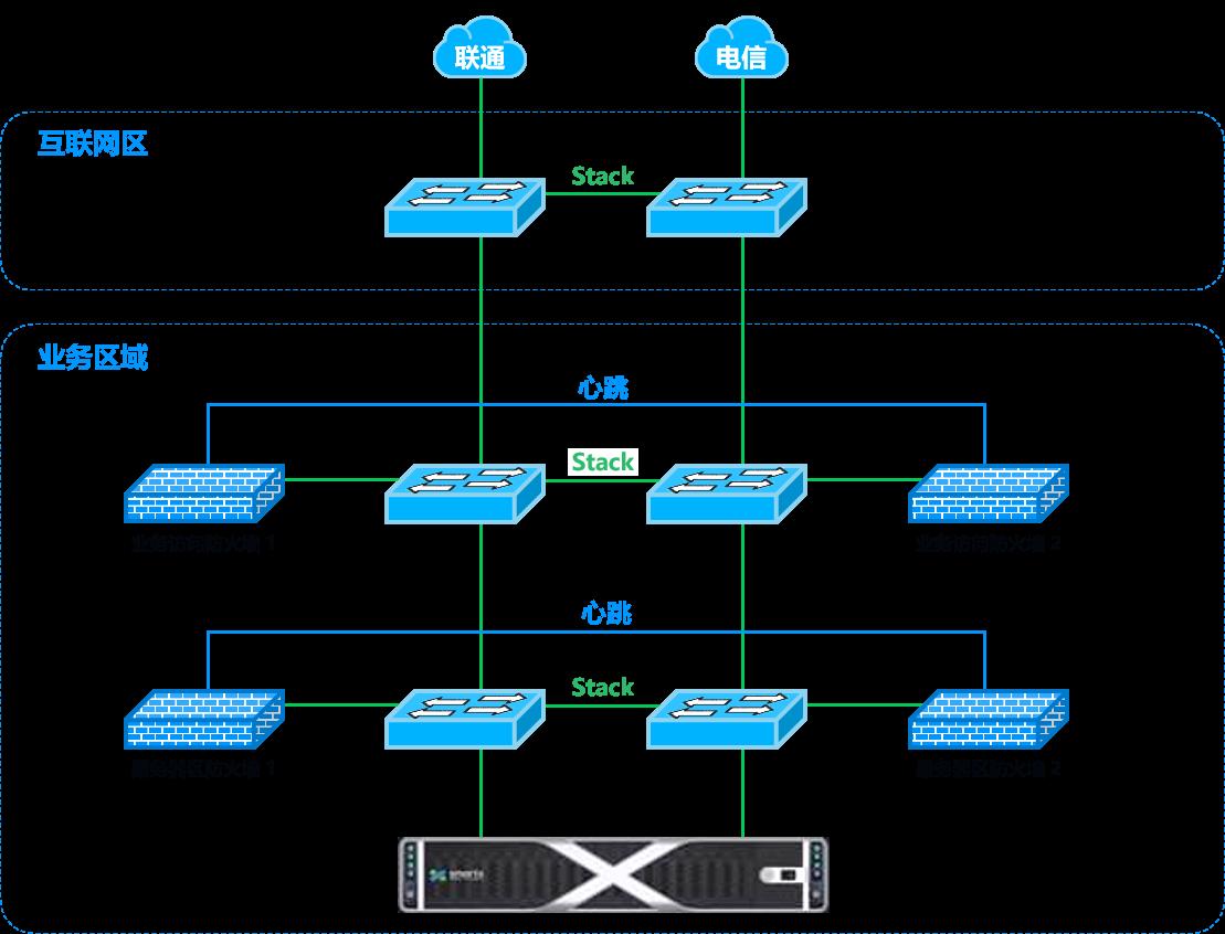 基金超融合转型方案:英大基金数据中心升级后网络架构图