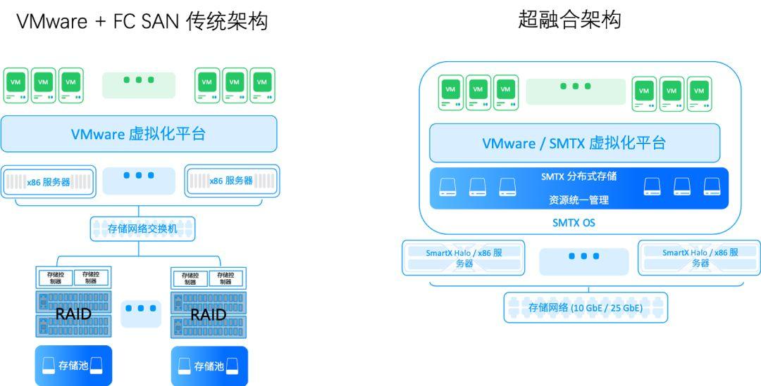 vmware+fc_vs_hci.jpg