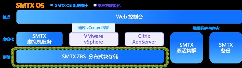 SmartX 超融合软件产品 SMTX OS 模块构成