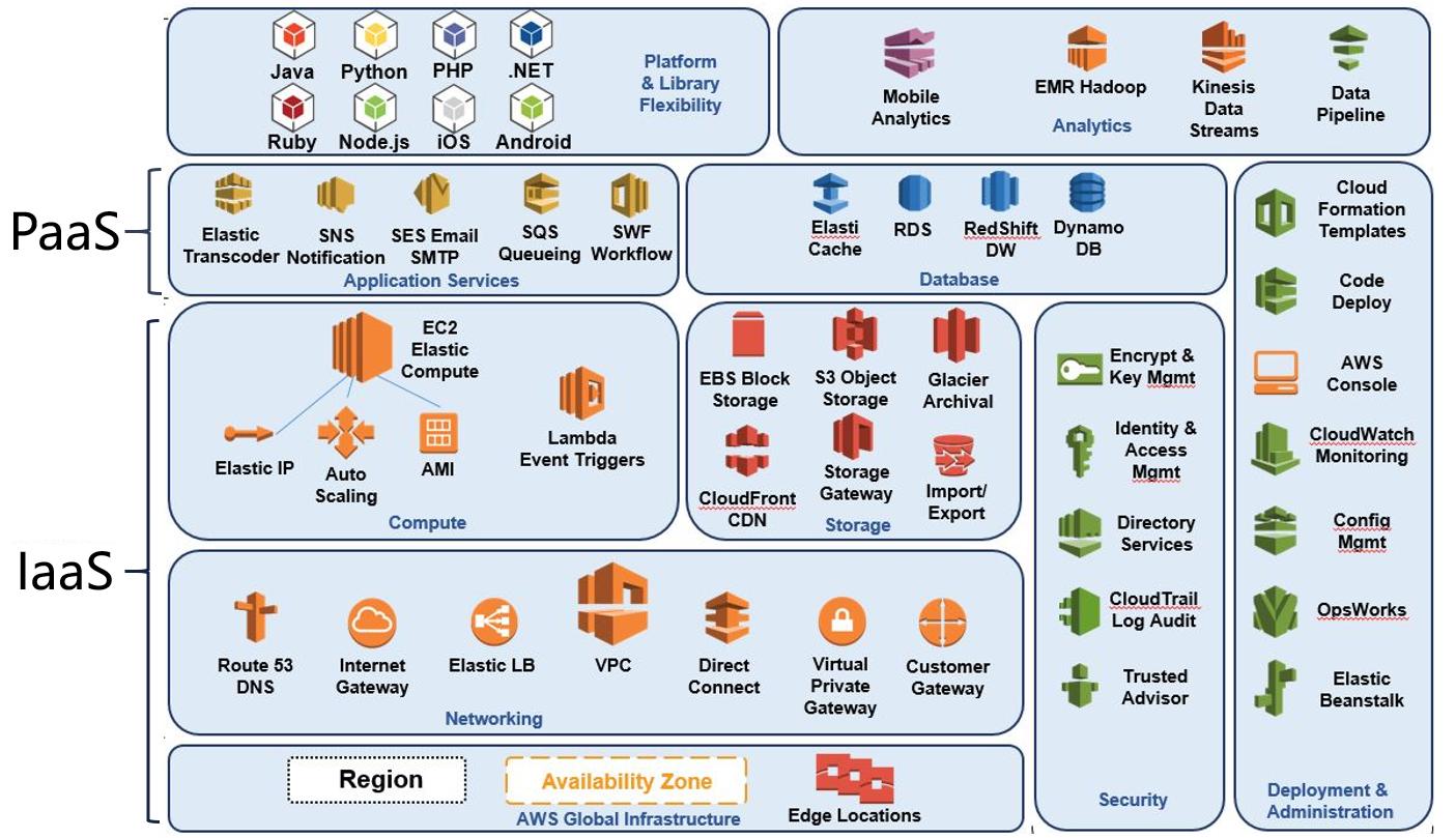 AWS公有云数据中心落地方案及架构