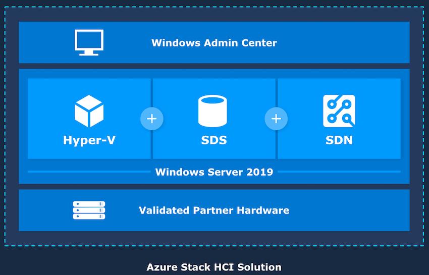 Azure Stack超融合数据中心解决方案