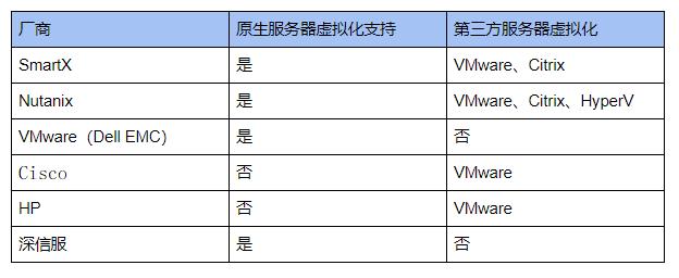 hci-virtualization