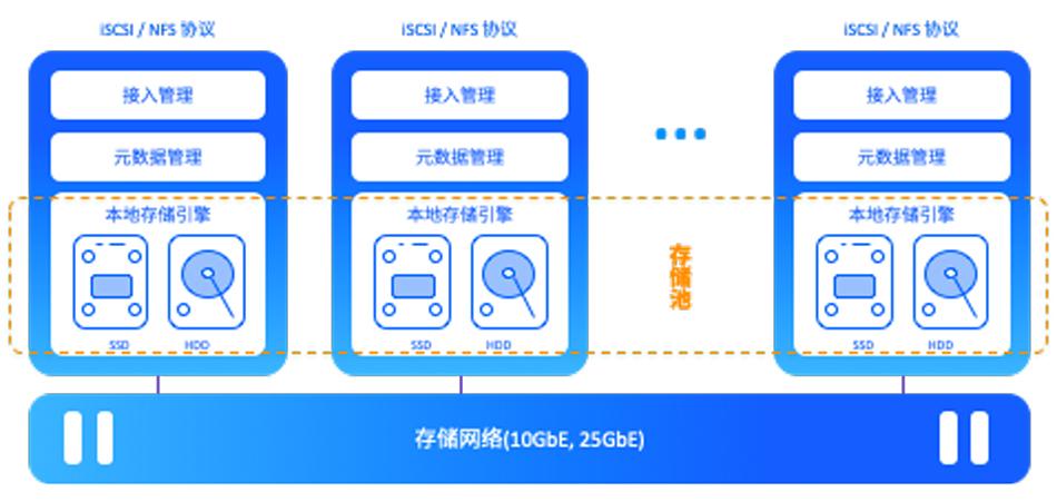 SMTX ZBS 分布式存储架构