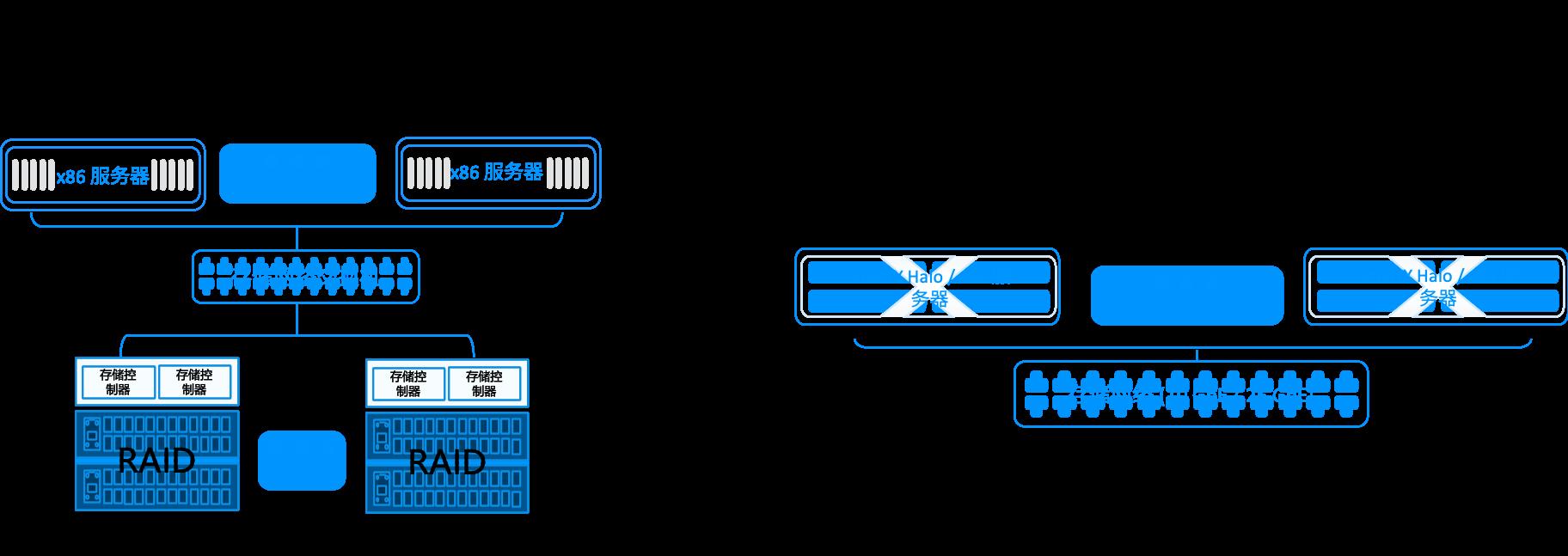 超融合架构和传统架构的部署区别和资源管理模式区别