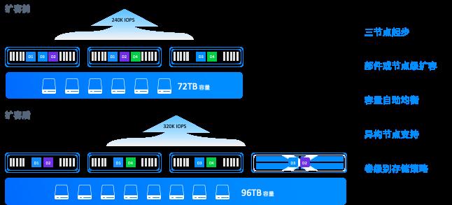 超融合架构的核心分布式存储相对于传统存储在可扩展性上的提升