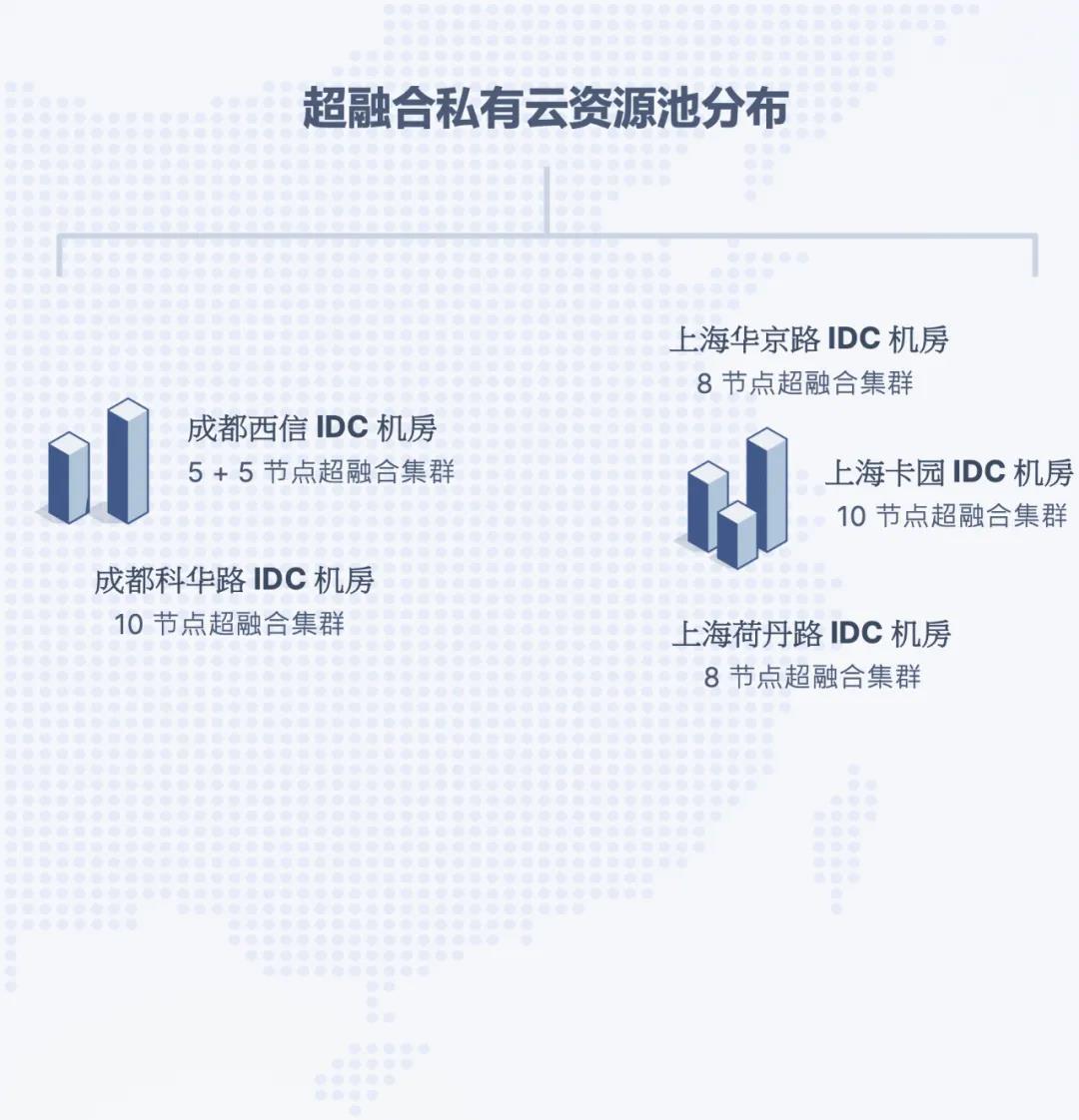 国金证券私有云基础架构评估与选型