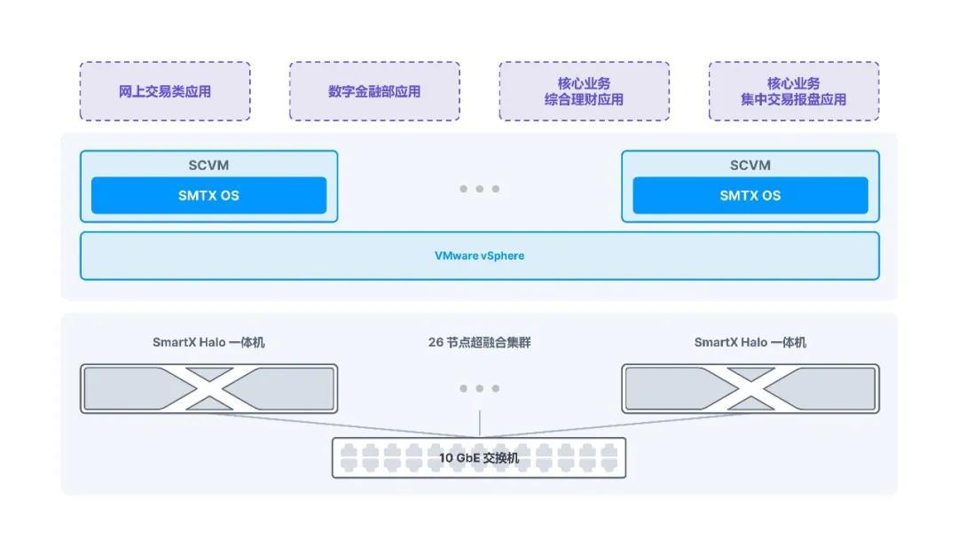 上海数据中心超融合系统与承载应用