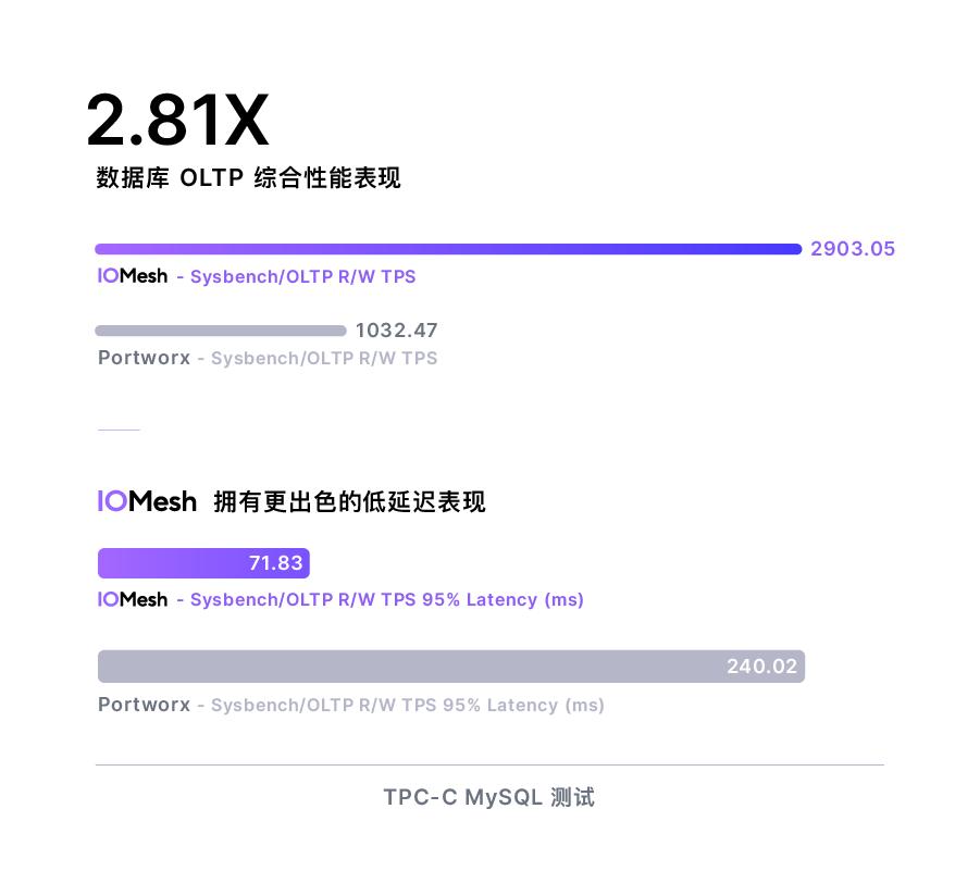 SmartX 发布 K8s 云原生存储 IOMesh