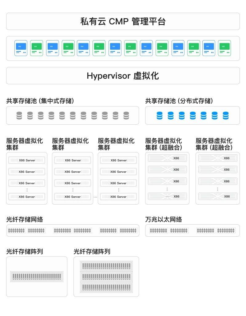 中信建投基于超融合与CMP构建的私有云方案架构