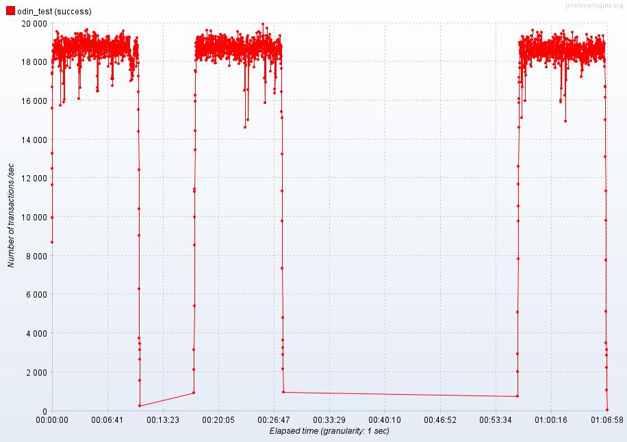 SmartX Odin 医疗集成平台引擎性能测试报告