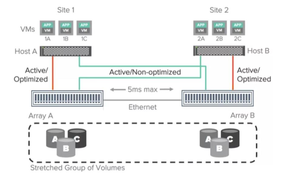 服务器虚拟化与新型容灾解决方案