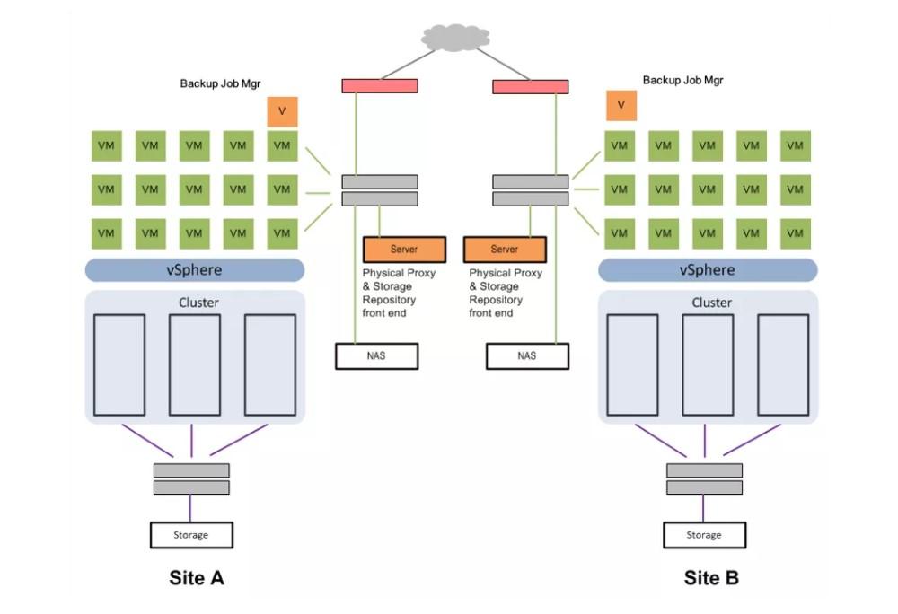 虚拟化容灾方案与新型容灾资源池方案分析汇总