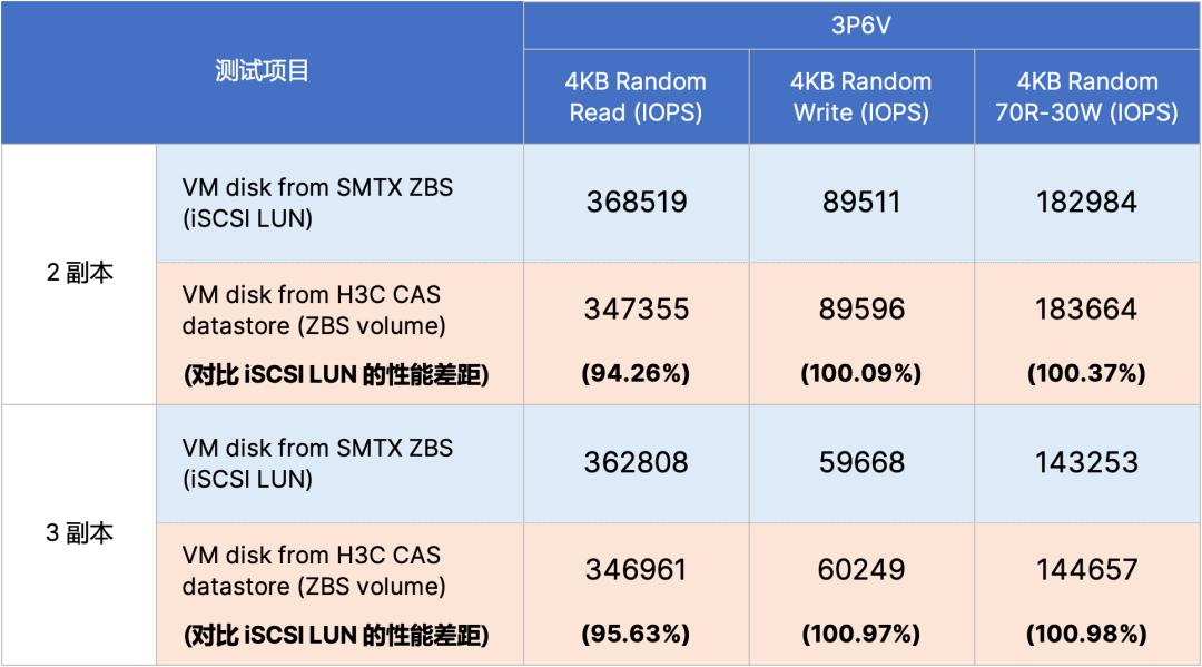 zbs_vs_ceph_8.png