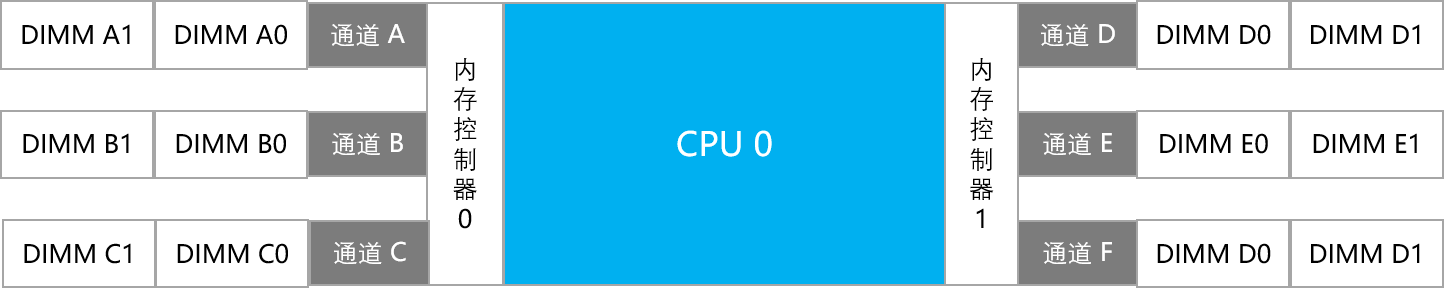 Scalable-Processor-CPU.png