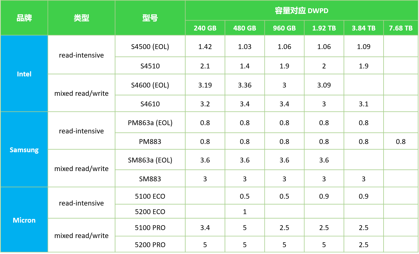 SSD-capacity-DWPD.png