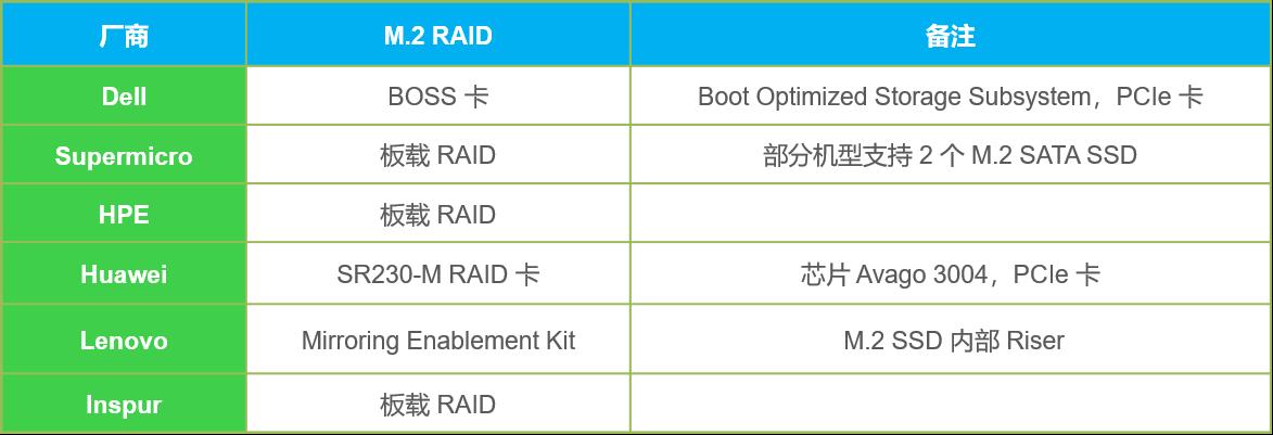 SATA-M2-RAID-support.png